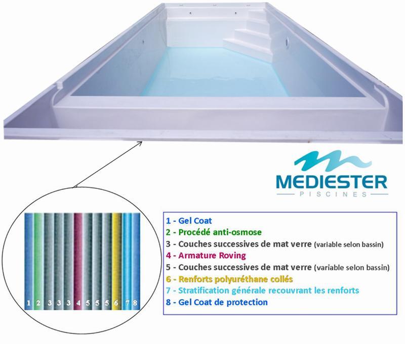 Mediester piscine gel coat protection